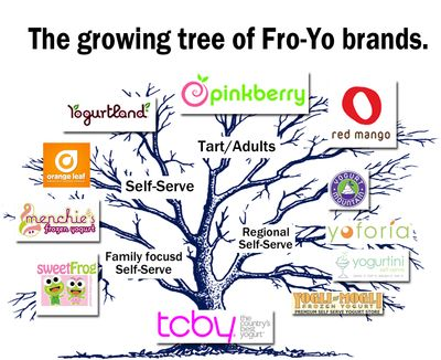 Foyo tree copy